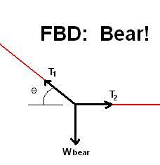 FBDbear bear bird feeder hoax?  at gsmportal.co